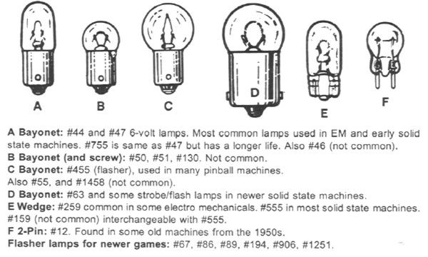 Bulbs Pinball Info